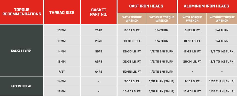 Spark Plug Torque Recommendations   Champion Auto Parts