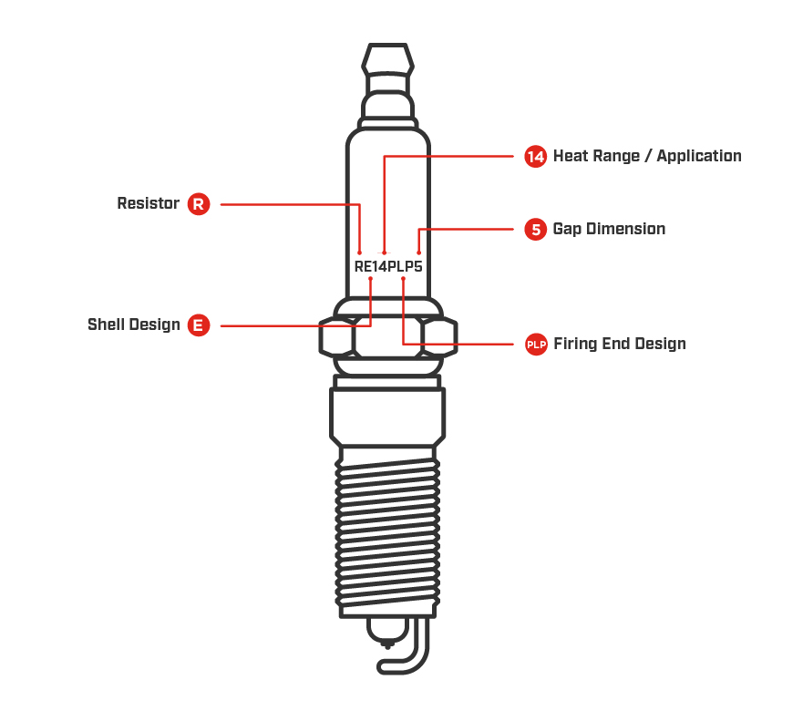 What are the parts of a spark plug called? | Champion Auto Parts Plug Diagram on