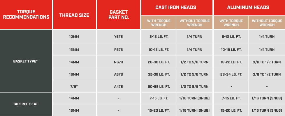 Quest Auto Parts >> Spark Plug Torque Recommendations   Champion Auto Parts