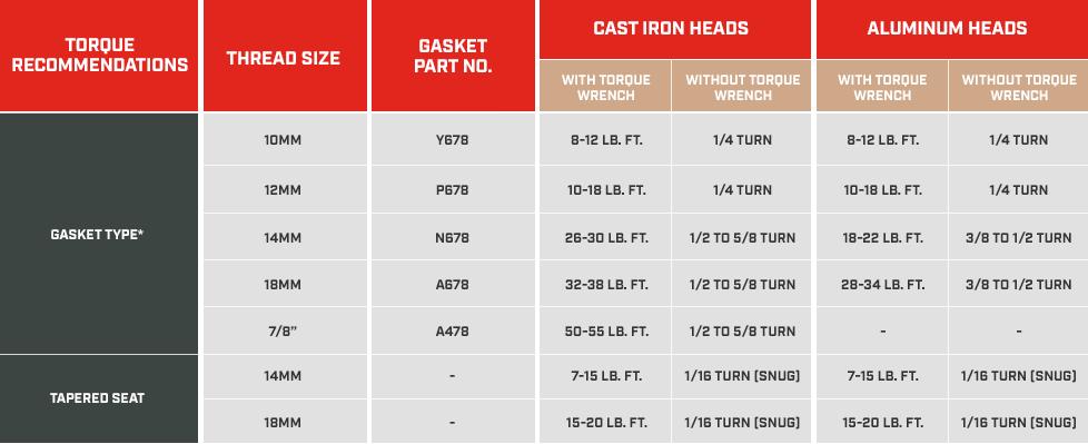Spark Plug Torque Recommendations | Champion Auto Parts
