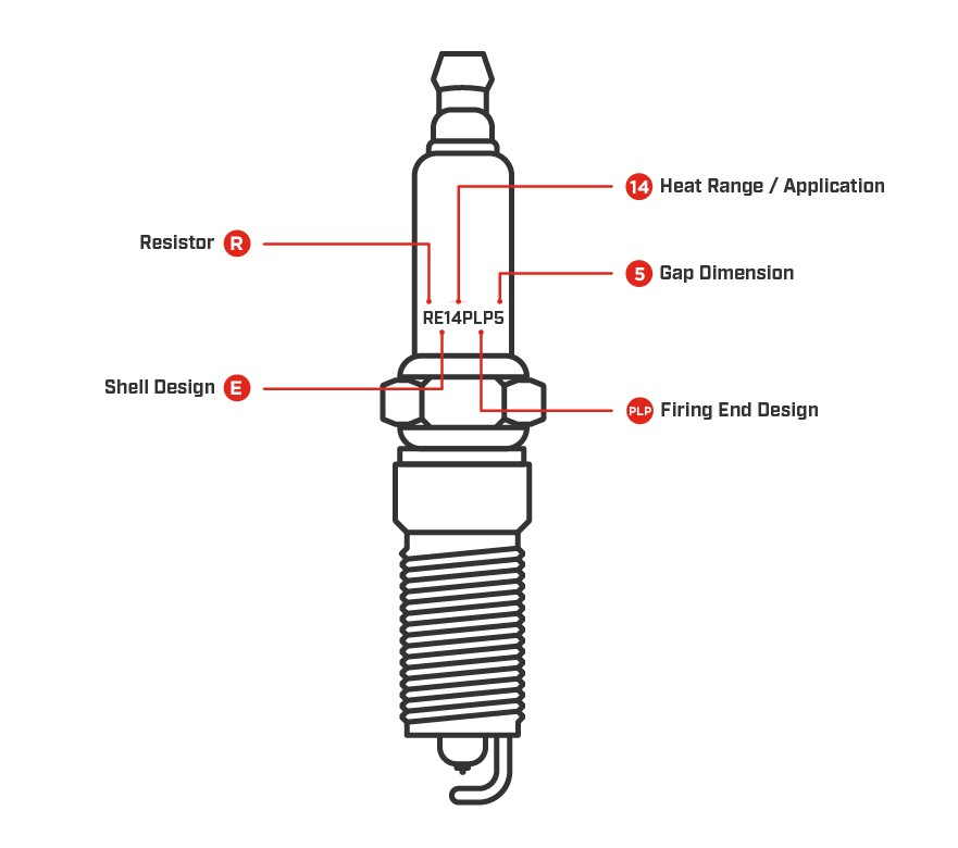 What Is A Spark Plug >> What Are The Parts Of A Spark Plug Called Champion Auto Parts